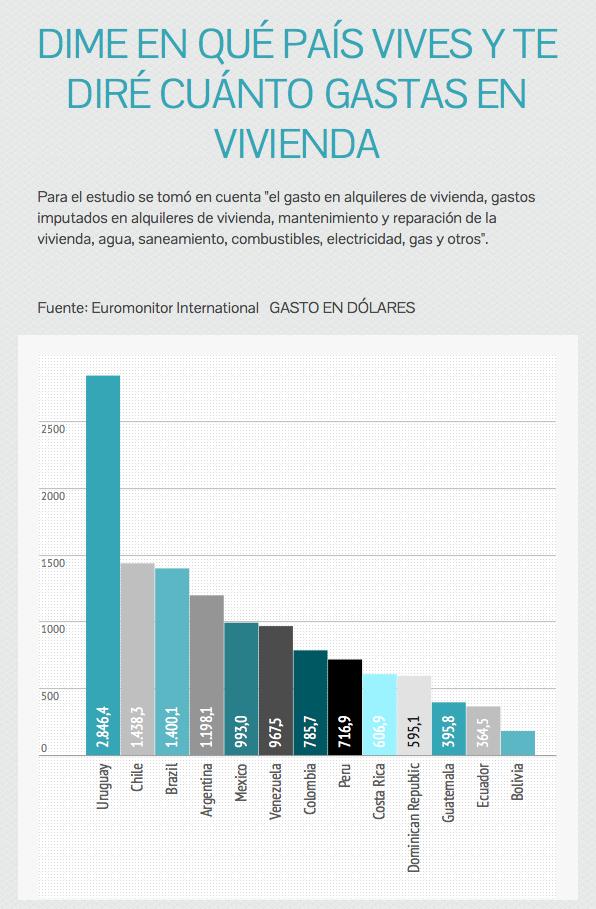 Uruguay highest cost of living in Latin America